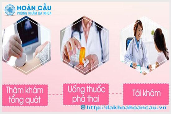 Quy trình phá thai bằng thuốc ở Hoàn Cầu